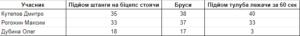 Результати змагань 7 листопада, DOG & Grand CrossFit