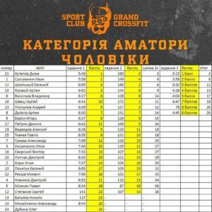 Внутриклубные соревнования по кроссфиту для клиентов DOG & Grand CrossFit, DOG & Grand CrossFit